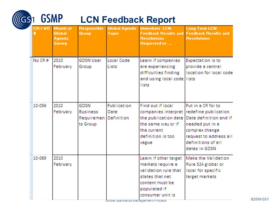 Global Standards Management Process ©2009 GS1 LCN Feedback Report