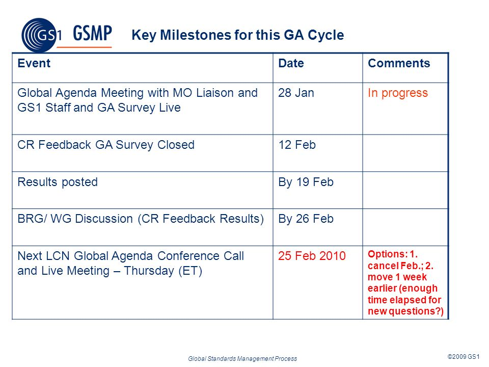 Global Standards Management Process ©2009 GS1 Key Milestones for this GA Cycle EventDateComments Global Agenda Meeting with MO Liaison and GS1 Staff and GA Survey Live 28 JanIn progress CR Feedback GA Survey Closed12 Feb Results postedBy 19 Feb BRG/ WG Discussion (CR Feedback Results)By 26 Feb Next LCN Global Agenda Conference Call and Live Meeting – Thursday (ET) 25 Feb 2010 Options: 1.