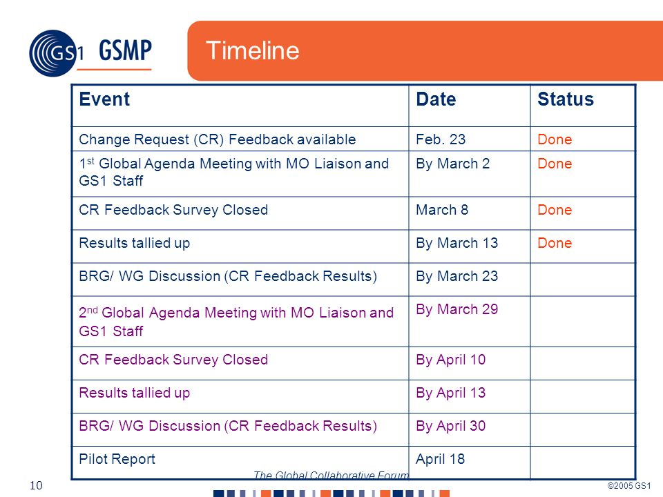 ©2005 GS1 10 The Global Collaborative Forum Timeline EventDateStatus Change Request (CR) Feedback availableFeb.