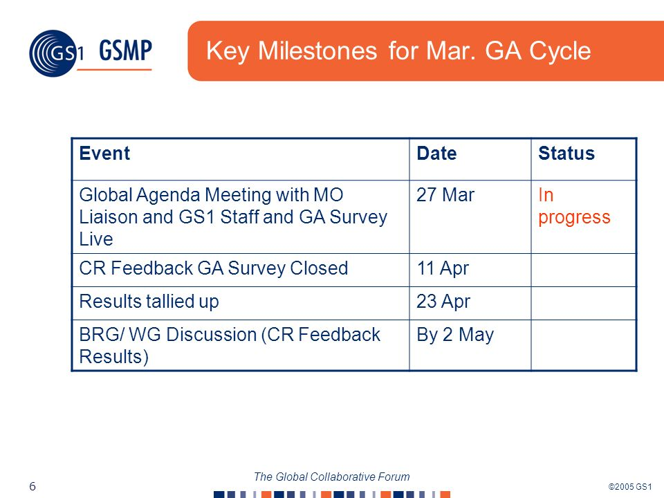 ©2005 GS1 6 The Global Collaborative Forum Key Milestones for Mar. GA Cycle EventDateStatus Global Agenda Meeting with MO Liaison and GS1 Staff and GA
