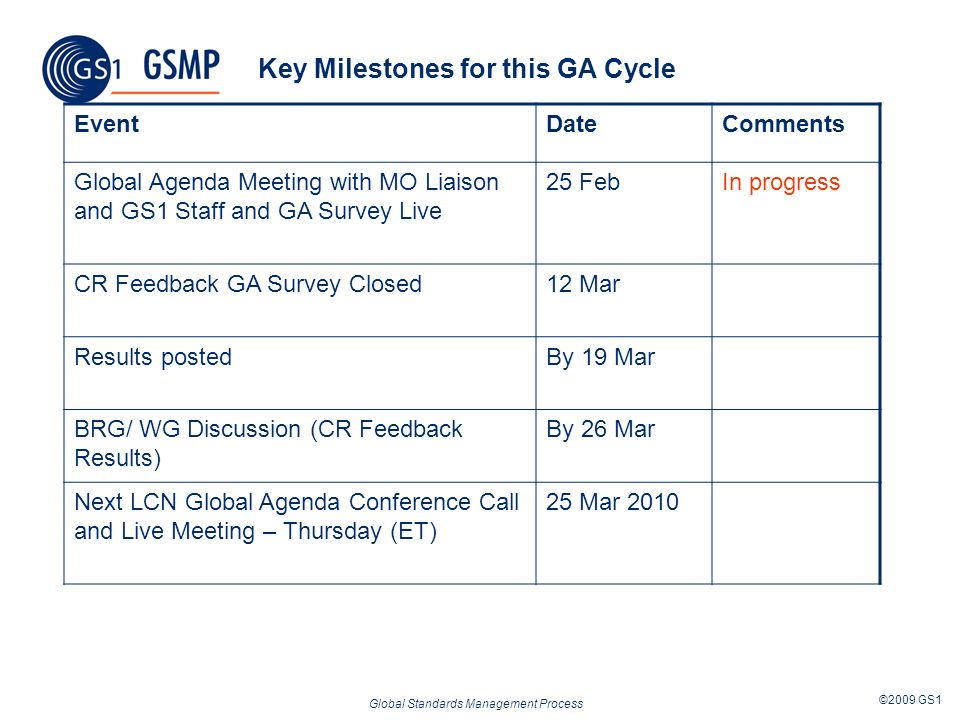 Global Standards Management Process ©2009 GS1 Key Milestones for this GA Cycle EventDateComments Global Agenda Meeting with MO Liaison and GS1 Staff a