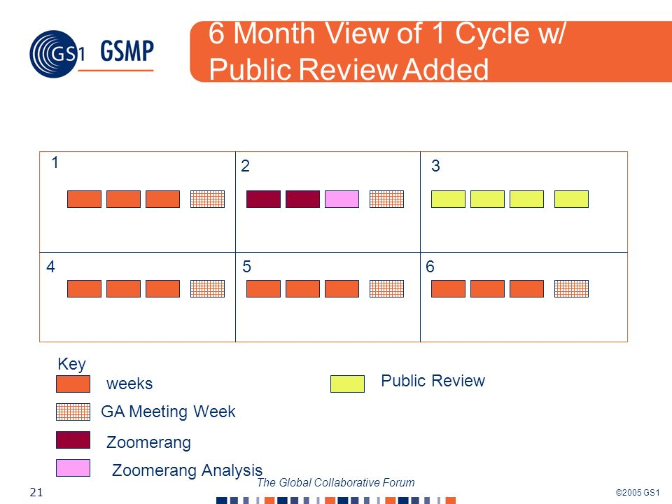 ©2005 GS1 21 The Global Collaborative Forum 1 23 456 Key weeks GA Meeting Week Zoomerang Zoomerang Analysis Public Review 6 Month View of 1 Cycle w/ Public Review Added
