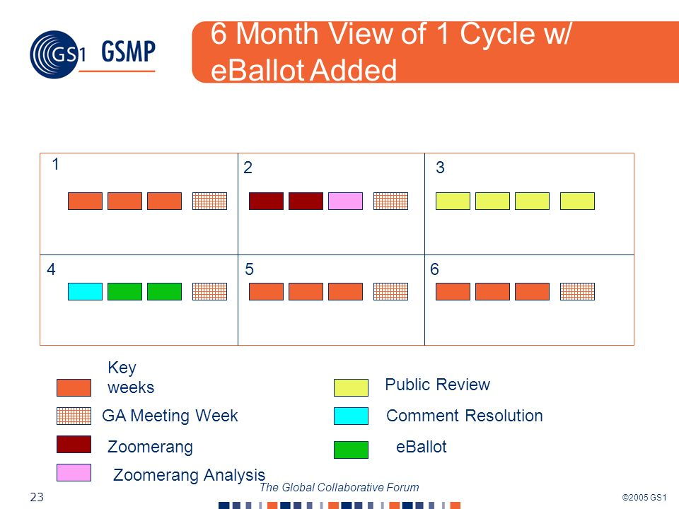 ©2005 GS1 23 The Global Collaborative Forum 1 23 456 Key weeks GA Meeting Week Zoomerang Zoomerang Analysis Public Review Comment Resolution eBallot 6 Month View of 1 Cycle w/ eBallot Added