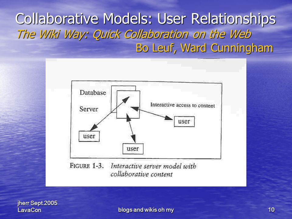 jherr Sept.2005 LavaConblogs and wikis oh my10 Collaborative Models: User Relationships The Wiki Way: Quick Collaboration on the Web Bo Leuf, Ward Cunningham