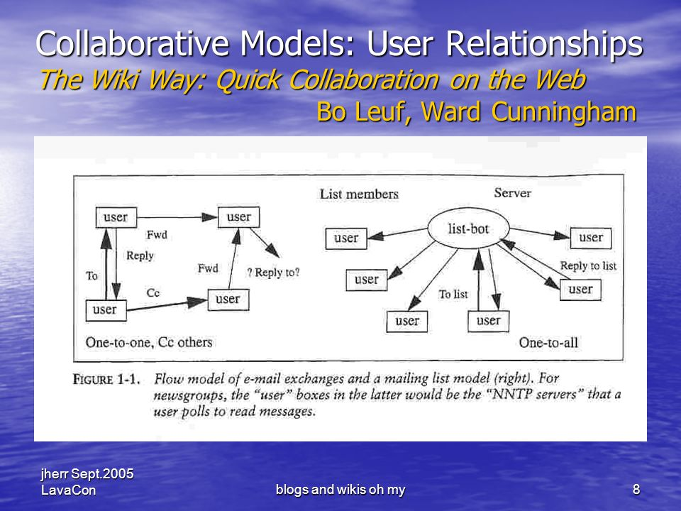 jherr Sept.2005 LavaConblogs and wikis oh my9 Collaborative Models: User Relationships The Wiki Way: Quick Collaboration on the Web Bo Leuf, Ward Cunningham