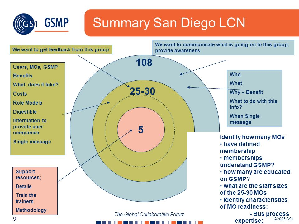 ©2005 GS1 9 The Global Collaborative Forum Summary San Diego LCN 5 25-30 108 Support resources; Details Train the trainers Methodology Users, MOs, GSMP Benefits What does it take.
