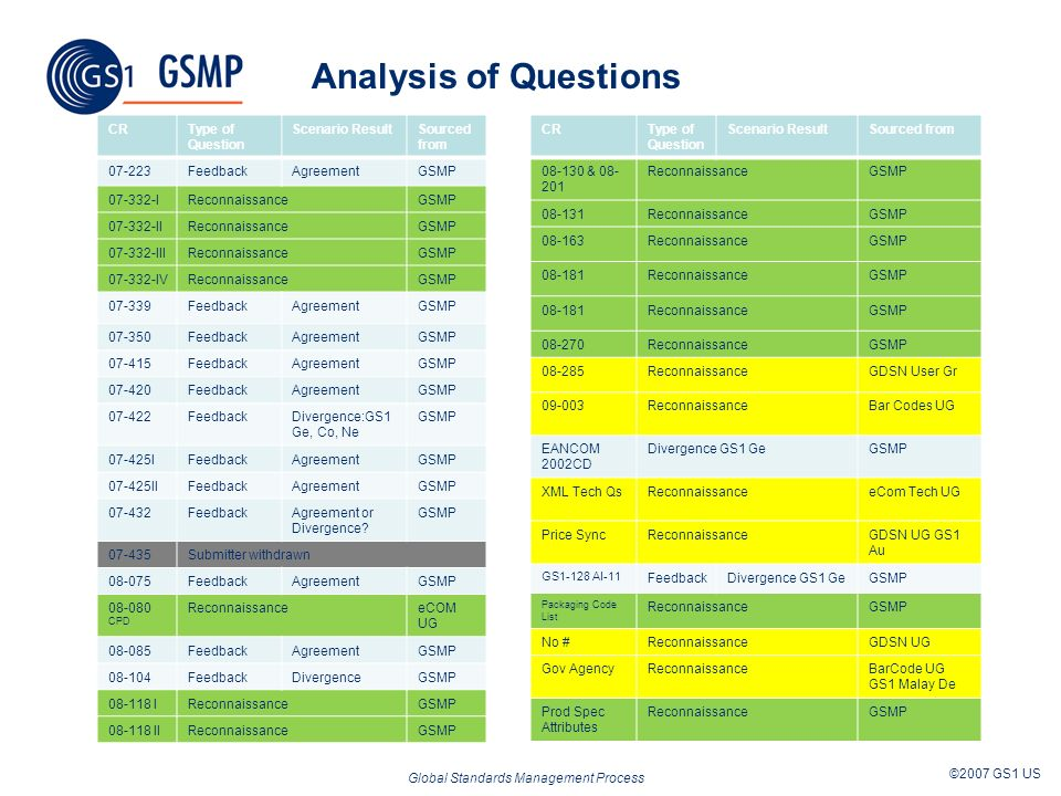 Global Standards Management Process ©2007 GS1 US Analysis of Questions CRType of Question Scenario ResultSourced from 07-223FeedbackAgreementGSMP 07-332-IReconnaissanceGSMP 07-332-IIReconnaissanceGSMP 07-332-IIIReconnaissanceGSMP 07-332-IVReconnaissanceGSMP 07-339FeedbackAgreementGSMP 07-350FeedbackAgreementGSMP 07-415FeedbackAgreementGSMP 07-420FeedbackAgreementGSMP 07-422FeedbackDivergence:GS1 Ge, Co, Ne GSMP 07-425IFeedbackAgreementGSMP 07-425IIFeedbackAgreementGSMP 07-432FeedbackAgreement or Divergence.