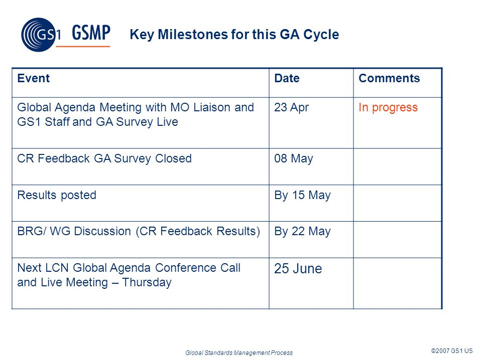 Global Standards Management Process ©2007 GS1 US Key Milestones for this GA Cycle EventDateComments Global Agenda Meeting with MO Liaison and GS1 Staff and GA Survey Live 23 AprIn progress CR Feedback GA Survey Closed08 May Results postedBy 15 May BRG/ WG Discussion (CR Feedback Results)By 22 May Next LCN Global Agenda Conference Call and Live Meeting – Thursday 25 June