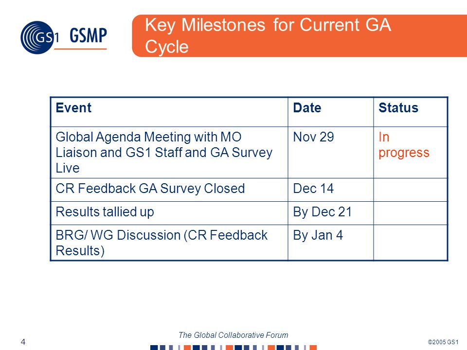 ©2005 GS1 4 The Global Collaborative Forum Key Milestones for Current GA Cycle EventDateStatus Global Agenda Meeting with MO Liaison and GS1 Staff and GA Survey Live Nov 29In progress CR Feedback GA Survey ClosedDec 14 Results tallied upBy Dec 21 BRG/ WG Discussion (CR Feedback Results) By Jan 4