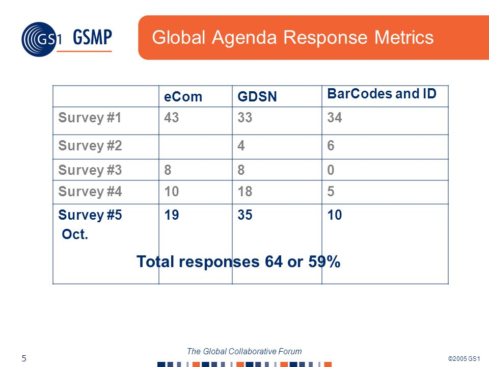 ©2005 GS1 5 The Global Collaborative Forum Global Agenda Response Metrics eComGDSN BarCodes and ID Survey #1433334 Survey #246 Survey #3880 Survey #41