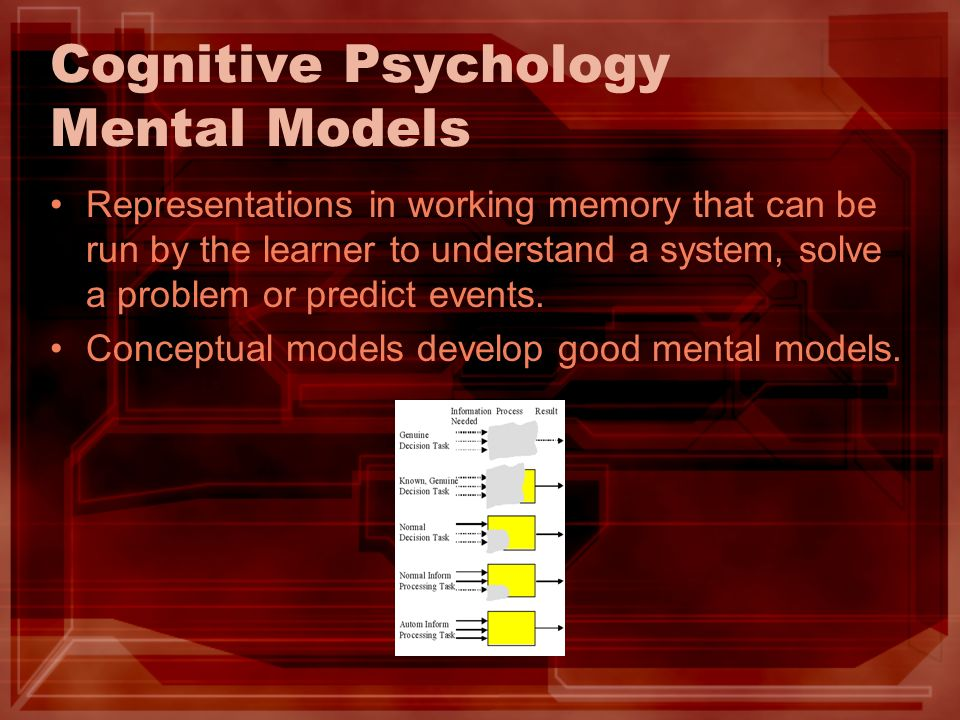 Cognitive Psychology Mental Models Representations in working memory that can be run by the learner to understand a system, solve a problem or predict