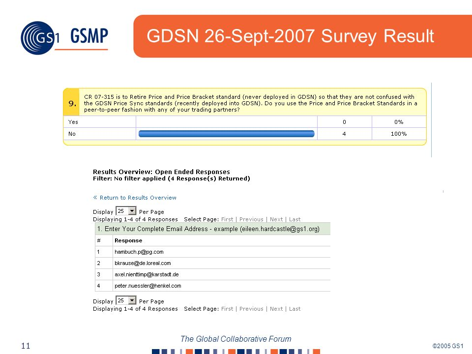 ©2005 GS1 11 The Global Collaborative Forum GDSN 26-Sept-2007 Survey Result