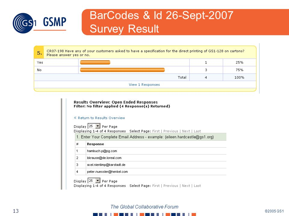 ©2005 GS1 13 The Global Collaborative Forum BarCodes & Id 26-Sept-2007 Survey Result