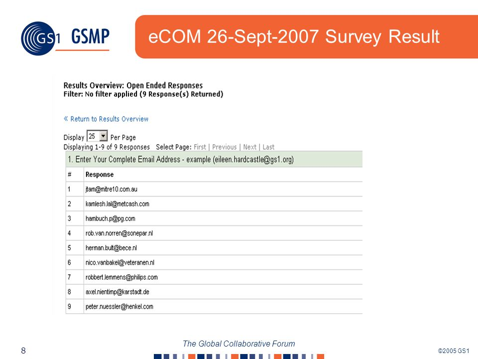 ©2005 GS1 8 The Global Collaborative Forum eCOM 26-Sept-2007 Survey Result