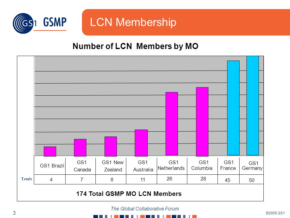 ©2005 GS1 3 The Global Collaborative Forum LCN Membership Totals Number of LCN Members by MO 174 Total GSMP MO LCN Members 47811 50 2628 GS1 Brazil GS1 Canada GS1 New Zealand GS1 Australia GS1 Germany GS1 Netherlands GS1 Columbia 45 France GS1