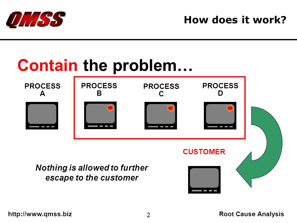 http://www.qmss.bizRoot Cause Analysis 2 How does it work? PROCESS D PROCESS C PROCESS B PROCESS A CUSTOMER Nothing is allowed to further escape to th