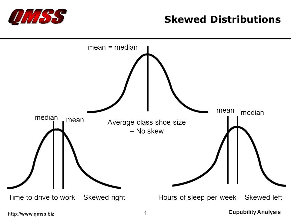 http://www.qmss.biz Capability Analysis 1 Skewed Distributions median mean median mean Hours of sleep per week – Skewed leftTime to drive to work – Skewed right Average class shoe size – No skew mean = median
