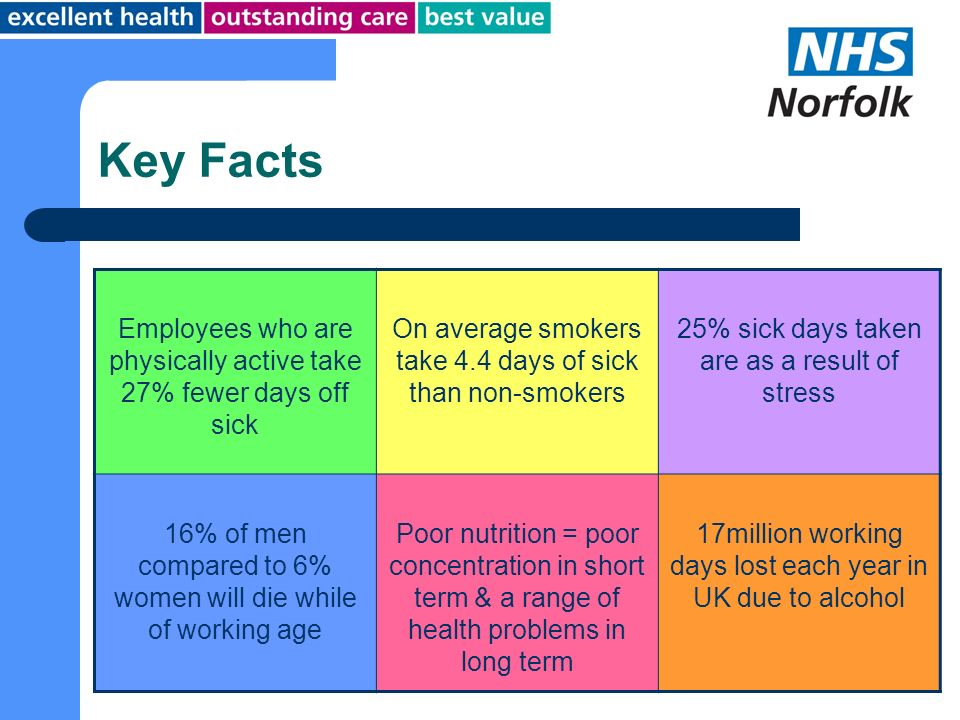 Key Facts Employees who are physically active take 27% fewer days off sick On average smokers take 4.4 days of sick than non-smokers 25% sick days tak