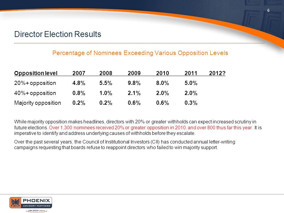 Director Election Results Percentage of Nominees Exceeding Various Opposition Levels Opposition level 2007 2008 2009 2010 2011 2012.