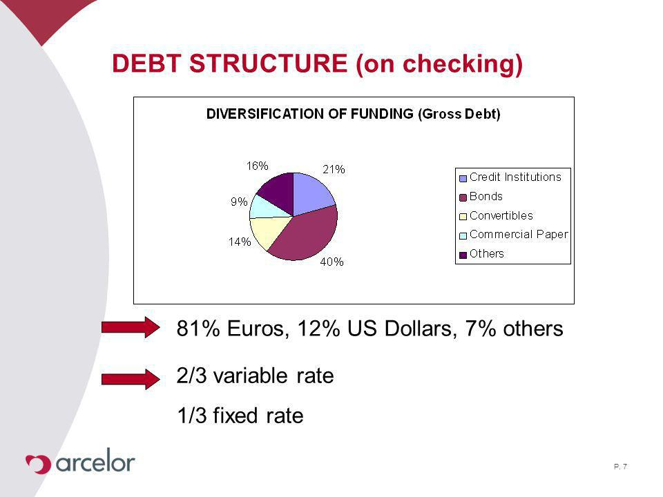 P. 7 DEBT STRUCTURE (on checking) 81% Euros, 12% US Dollars, 7% others 2/3 variable rate 1/3 fixed rate