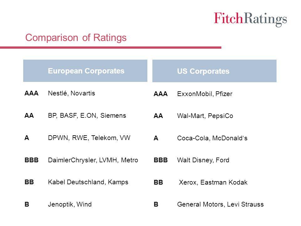 Comparison of Ratings European Corporates AAANestlé, Novartis AABP, BASF, E.ON, Siemens ADPWN, RWE, Telekom, VW BBBDaimlerChrysler, LVMH, Metro BBKabe