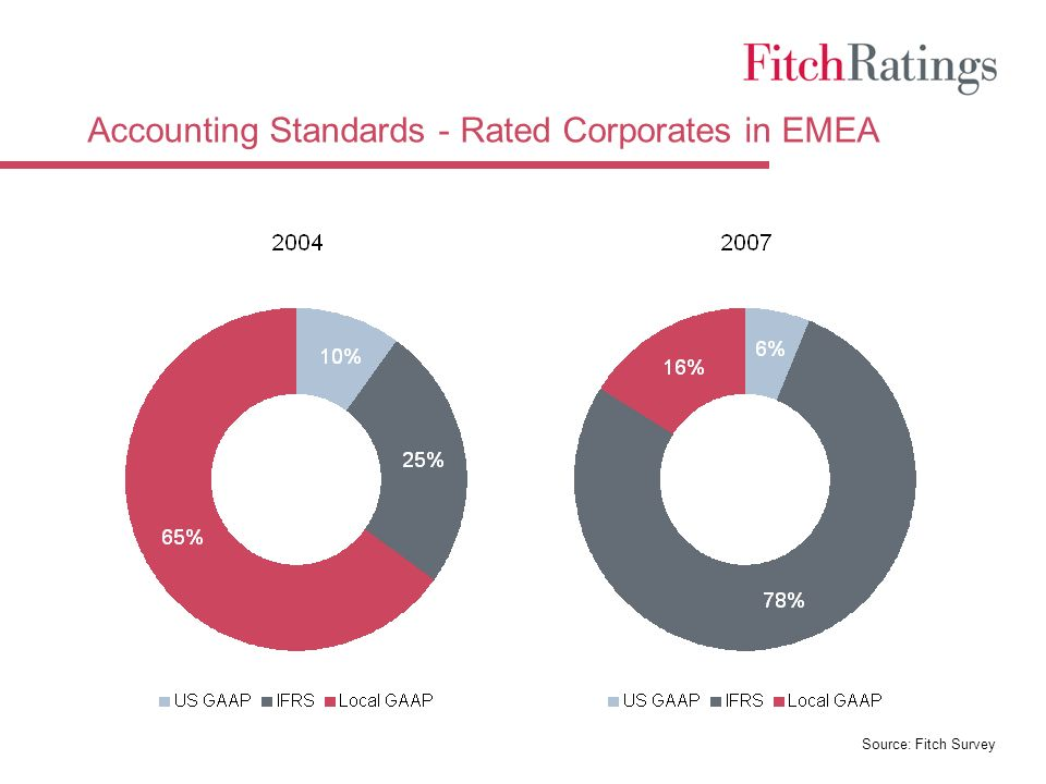 Accounting Standards - Rated Corporates in EMEA Source: Fitch Survey
