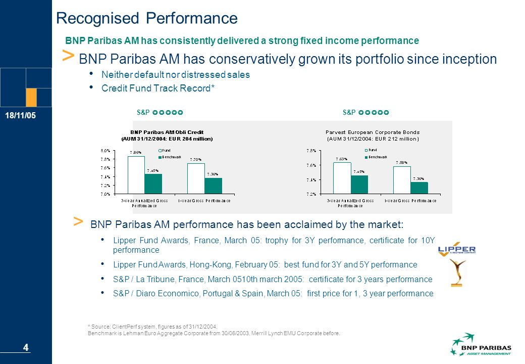 18/11/05 4 Recognised Performance > BNP Paribas AM has conservatively grown its portfolio since inception Neither default nor distressed sales Credit