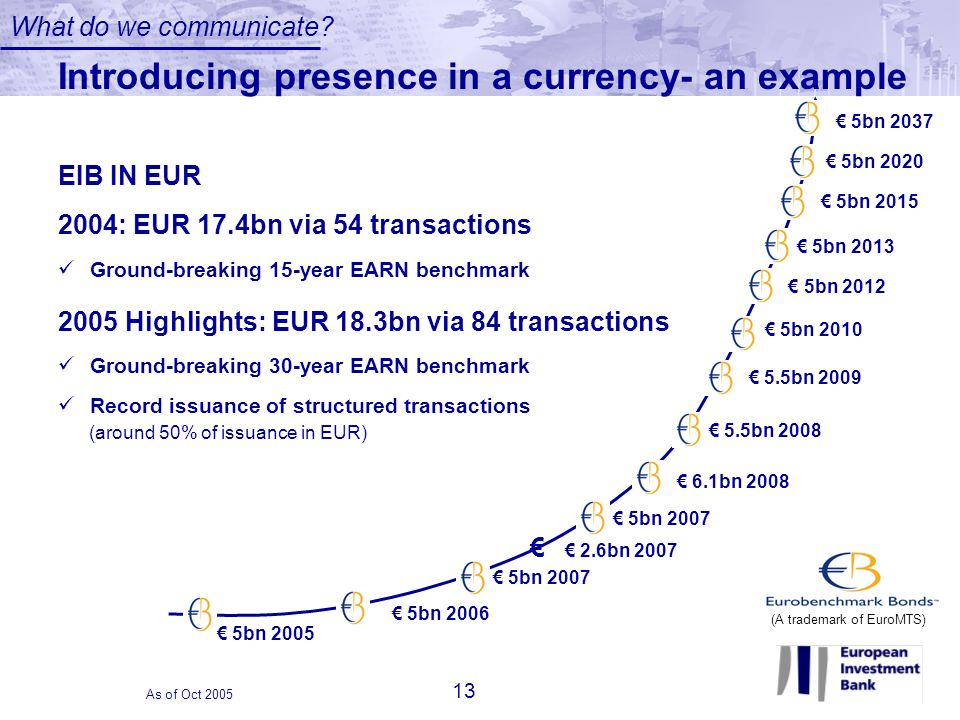 Introducing presence in a currency- an example 5bn 2006 2.6bn 2007 6.1bn 2008 5.5bn 2009 5bn 2010 5bn 2007 5bn 2012 5bn 2005 5.5bn 2008 5bn 2013 5bn 2