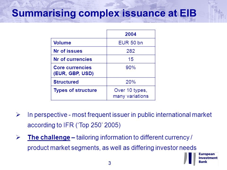 Summarising complex issuance at EIB 2004 VolumeEUR 50 bn Nr of issues282 Nr of currencies15 Core currencies (EUR, GBP, USD) 90% Structured20% Types of