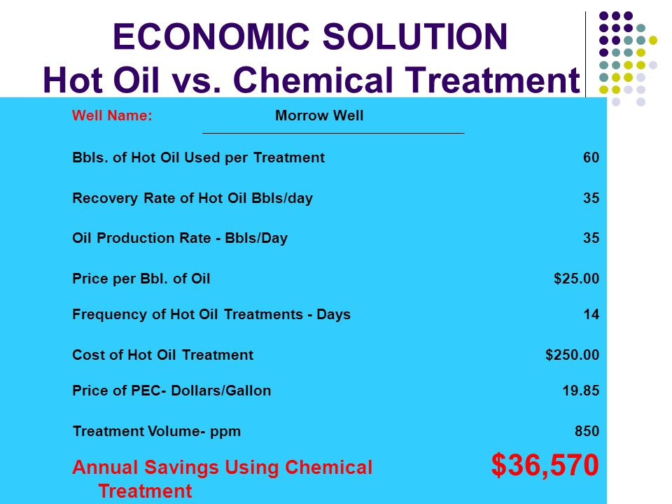 ECONOMIC SOLUTION Hot Oil vs. Chemical Treatment Well Name: Morrow Well Bbls. of Hot Oil Used per Treatment60 Recovery Rate of Hot Oil Bbls/day35 Oil
