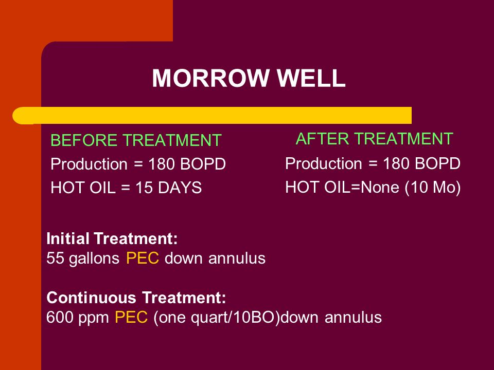 MORROW WELL BEFORE TREATMENT Production = 180 BOPD HOT OIL = 15 DAYS AFTER TREATMENT Production = 180 BOPD HOT OIL=None (10 Mo) Initial Treatment: 55