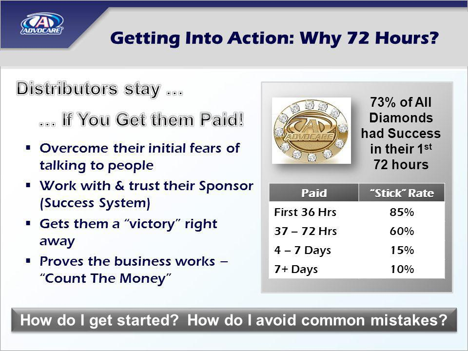 Getting Into Action: Why 72 Hours? Overcome their initial fears of talking to people Work with & trust their Sponsor (Success System) Gets them a vict
