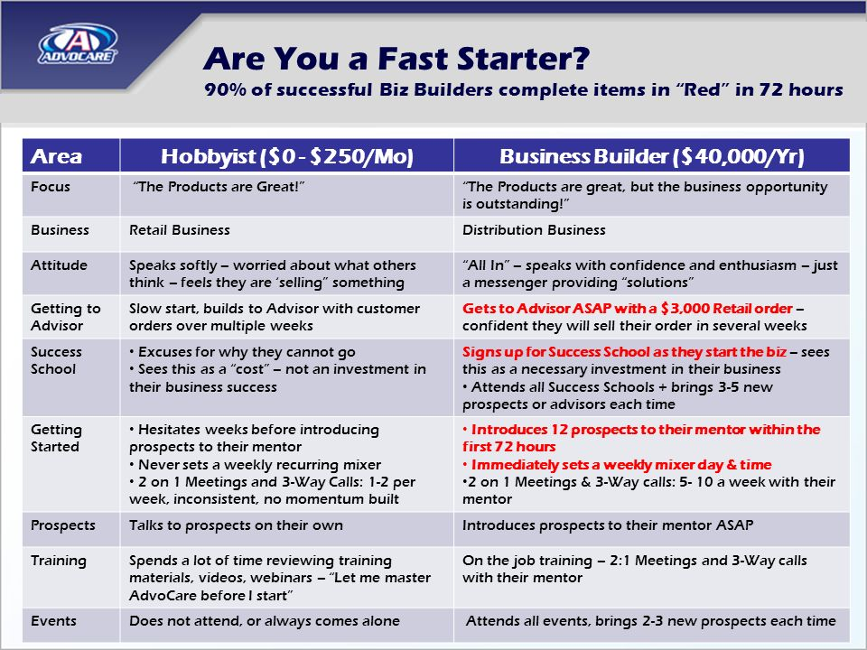 Are You a Fast Starter? 90% of successful Biz Builders complete items in Red in 72 hours AreaHobbyist ($0 - $250/Mo)Business Builder ($40,000/Yr) Focu
