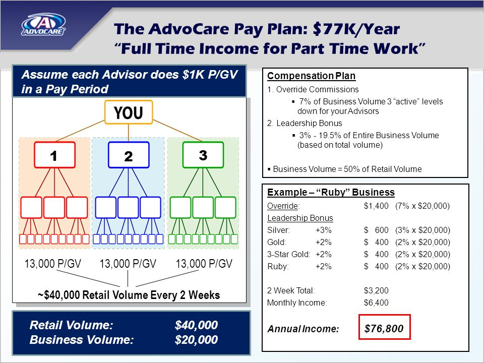 The AdvoCare Pay Plan: $77K/Year Full Time Income for Part Time Work Example – Ruby Business Override:$1,400 (7% x $20,000) Leadership Bonus Silver: +3%$ 600 (3% x $20,000) Gold: +2%$ 400 (2% x $20,000) 3-Star Gold: +2%$ 400 (2% x $20,000) Ruby:+2%$ 400 (2% x $20,000) 2 Week Total:$3,200 Monthly Income:$6,400 Annual Income: $76,800 Compensation Plan 1.