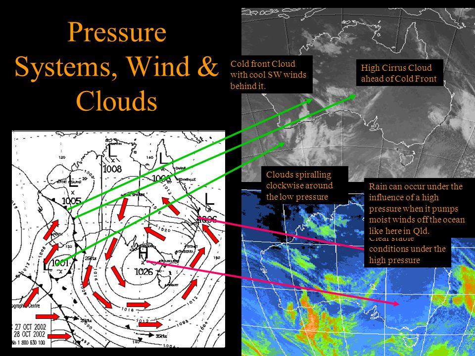 Pressure Systems, Wind & Clouds High Cirrus Cloud ahead of Cold Front Cold front Cloud with cool SW winds behind it.