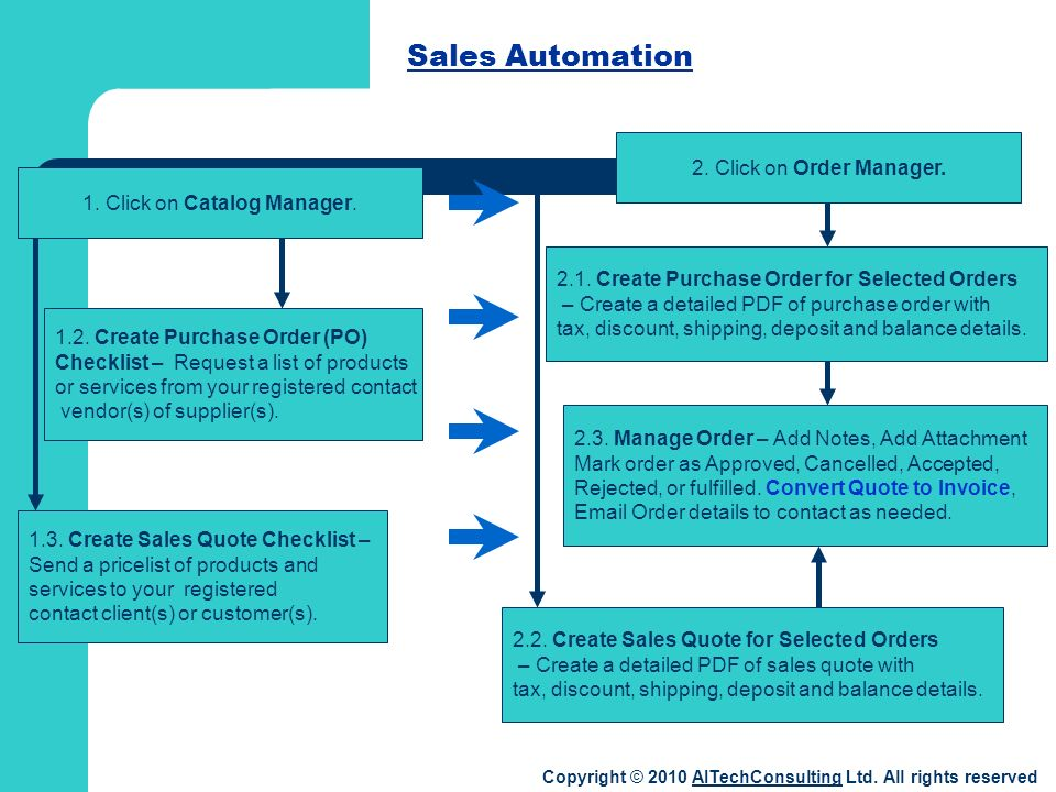 1. Click on Catalog Manager. Sales Automation 2.1.