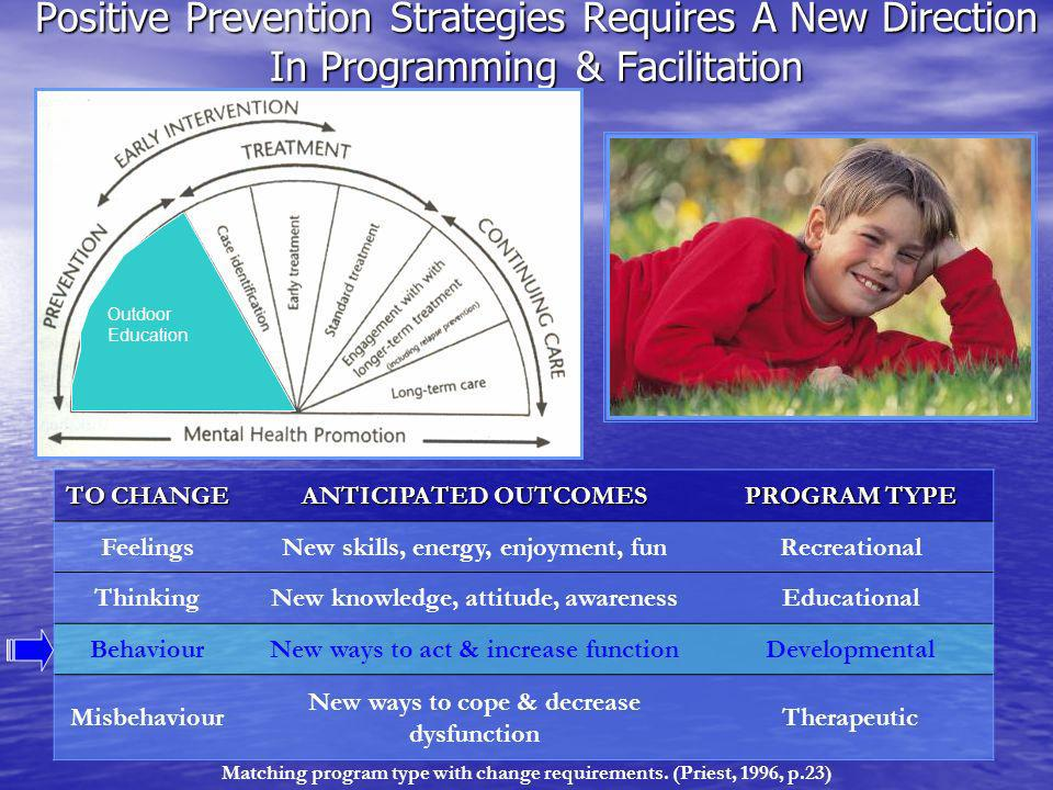 Positive Prevention Strategies Requires A New Direction In Programming & Facilitation TO CHANGE ANTICIPATED OUTCOMES PROGRAM TYPE FeelingsNew skills, energy, enjoyment, funRecreational ThinkingNew knowledge, attitude, awarenessEducational BehaviourNew ways to act & increase functionDevelopmental Misbehaviour New ways to cope & decrease dysfunction Therapeutic Outdoor Education Matching program type with change requirements.