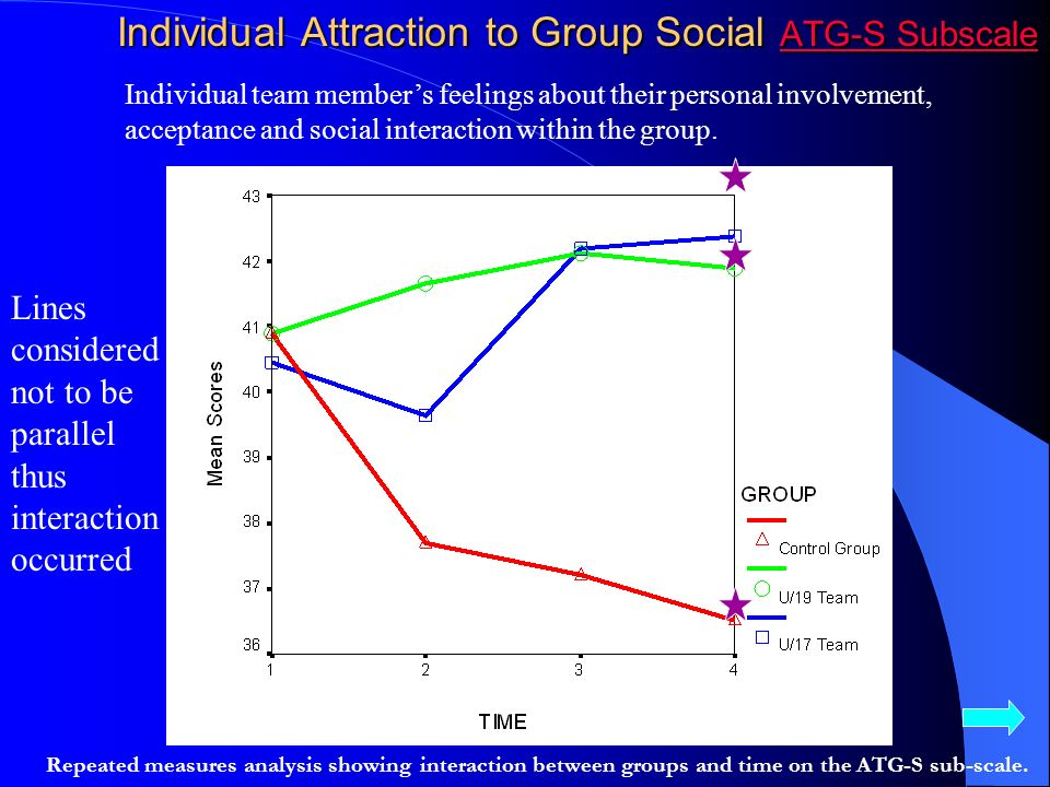 Effect Size Change ATG-T Subscale Comparison of effect size change for three groups across time for ATG-T subscale.