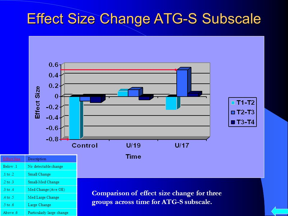 Individual Attraction to Group Social ATG-S Subscale ATG-S Subscale ATG-S Subscale Repeated measures analysis showing interaction between groups and time on the ATG-S sub-scale.