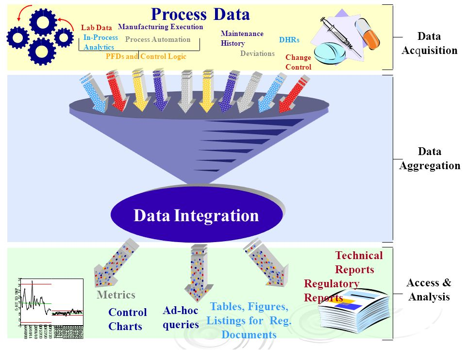 Data Aggregation Data Integration Data Acquisition Process Data Manufacturing Execution Lab Data Process Automation Change Control In-Process Analytic