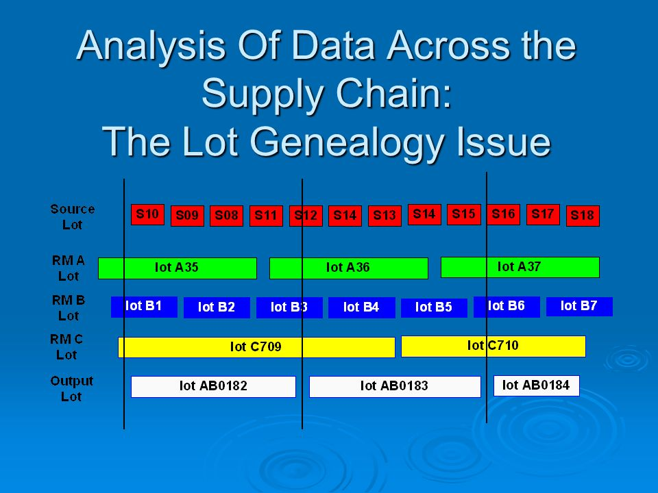 Analysis Of Data Across the Supply Chain: The Lot Genealogy Issue
