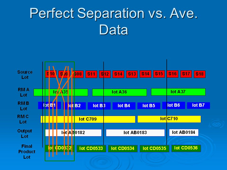 Perfect Separation vs. Ave. Data