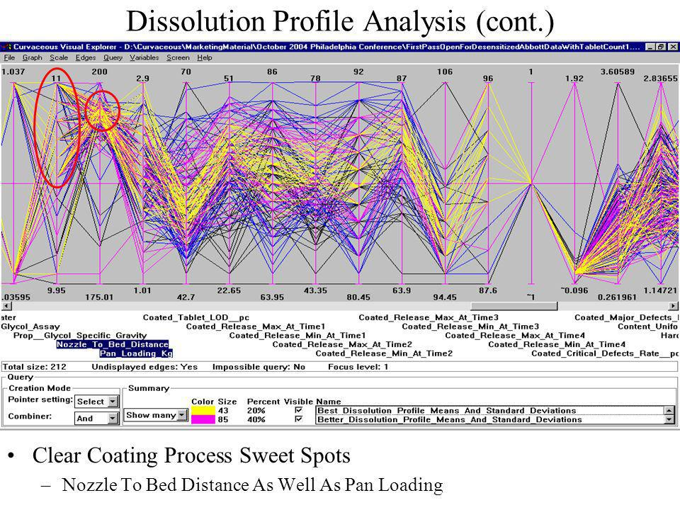 Dissolution Profile Analysis (cont.) Clear Coating Process Sweet Spots –Nozzle To Bed Distance As Well As Pan Loading