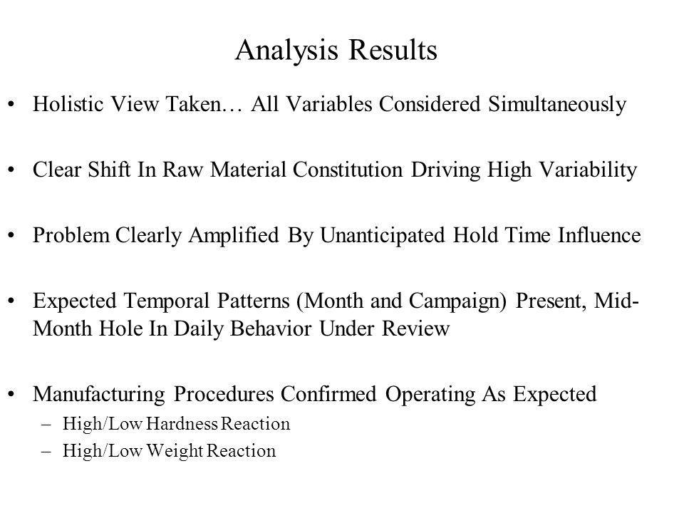 Analysis Results Holistic View Taken… All Variables Considered Simultaneously Clear Shift In Raw Material Constitution Driving High Variability Problem Clearly Amplified By Unanticipated Hold Time Influence Expected Temporal Patterns (Month and Campaign) Present, Mid- Month Hole In Daily Behavior Under Review Manufacturing Procedures Confirmed Operating As Expected –High/Low Hardness Reaction –High/Low Weight Reaction