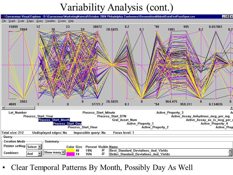 Variability Analysis (cont.) Clear Temporal Patterns By Month, Possibly Day As Well