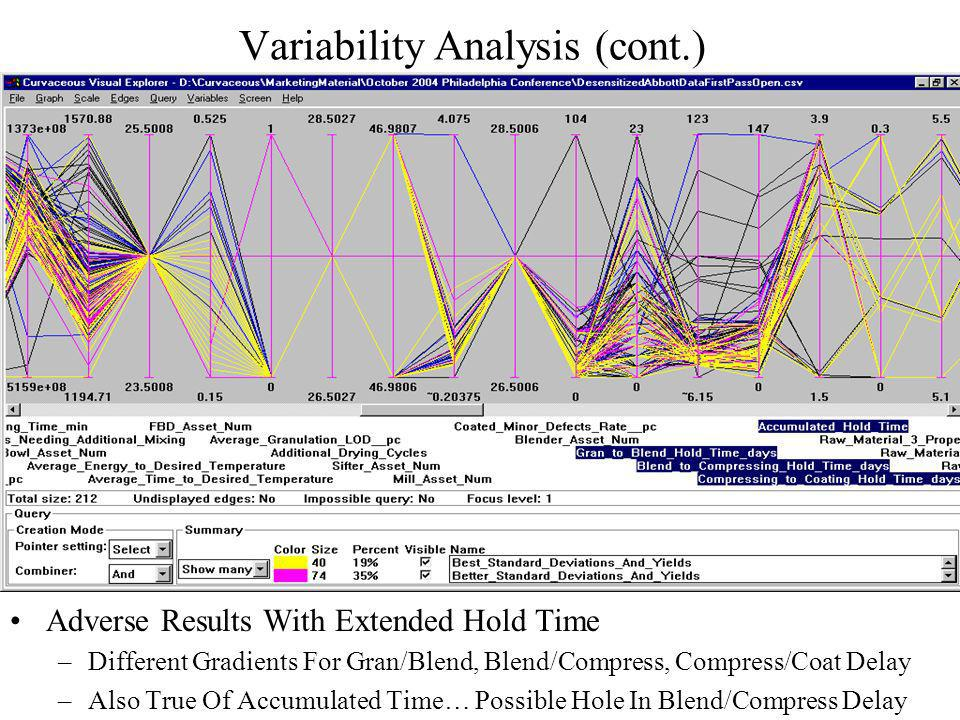 Variability Analysis (cont.) Adverse Results With Extended Hold Time –Different Gradients For Gran/Blend, Blend/Compress, Compress/Coat Delay –Also True Of Accumulated Time… Possible Hole In Blend/Compress Delay