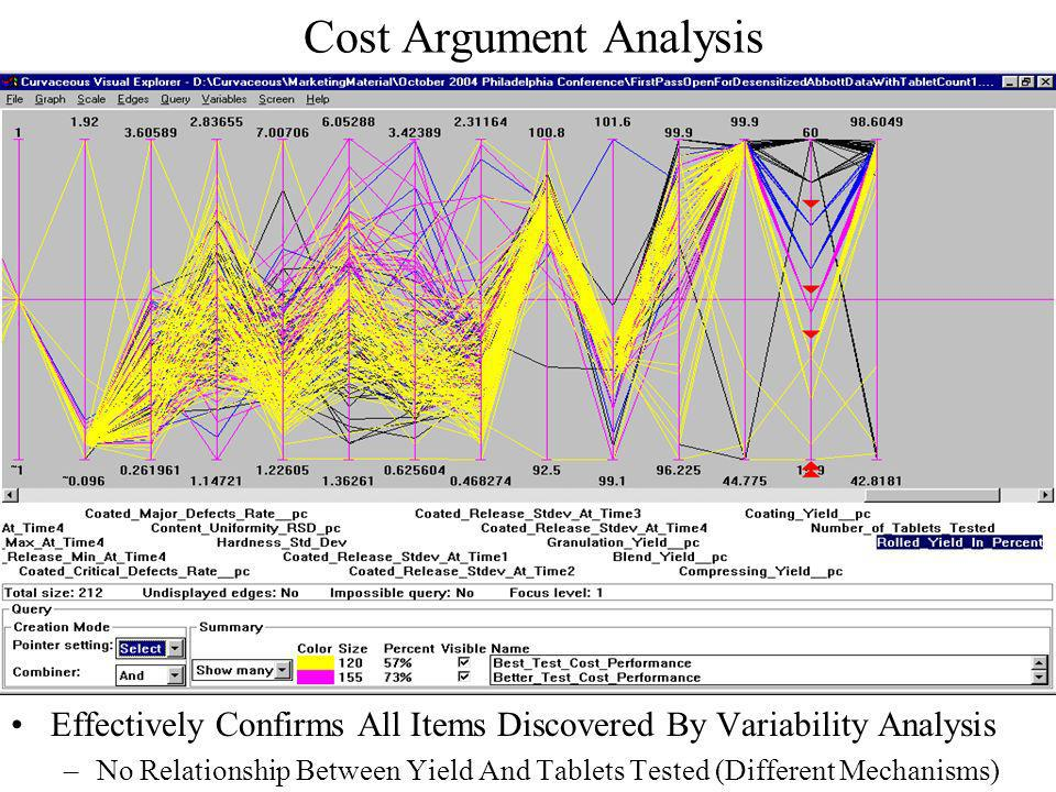 Cost Analysis (cont.) Adverse Signature In Raw Material 1 Characteristics –Map Directly To High Tablet Testing And Variability, Recent And Previous