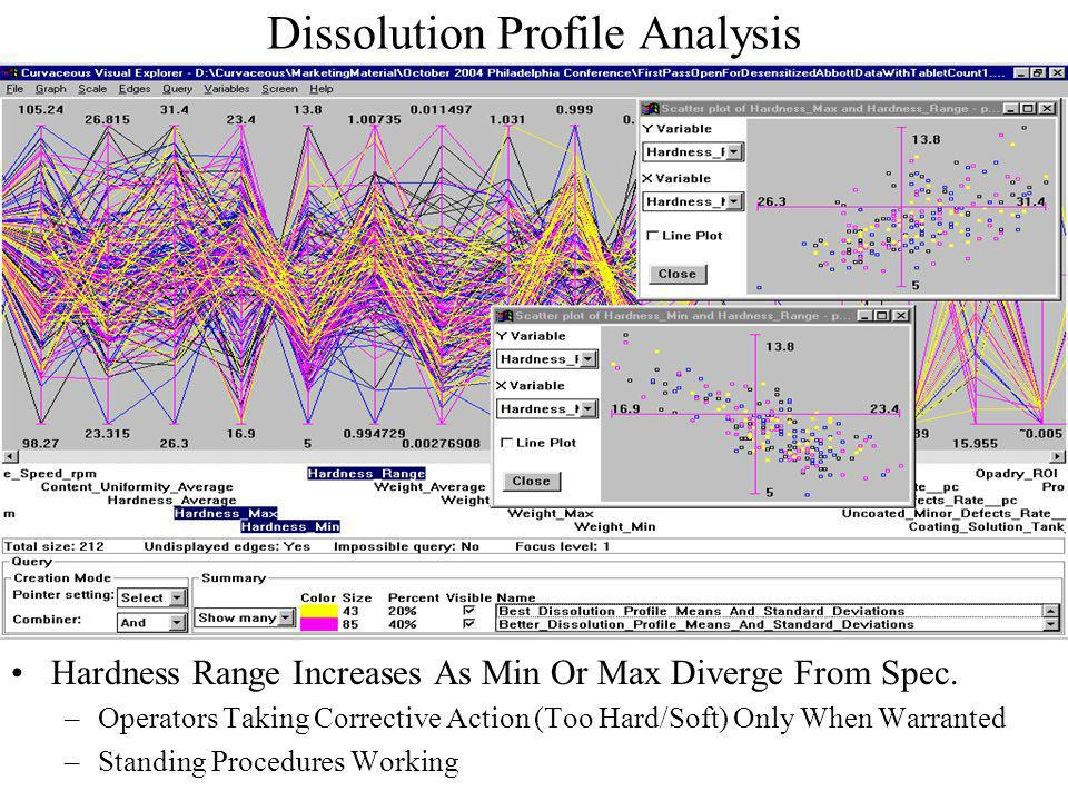Dissolution Profile Analysis (cont.) Weight Range Increases As Min Or Max Diverge From Spec.