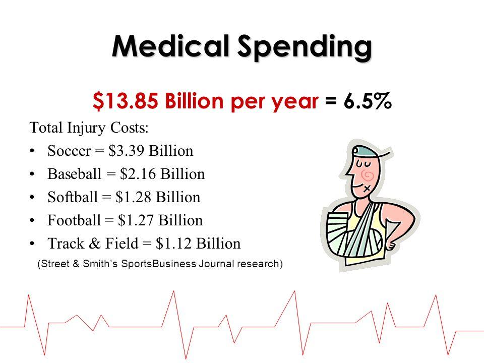 Medical Spending $13.85 Billion per year = 6.5% Total Injury Costs: Soccer = $3.39 Billion Baseball = $2.16 Billion Softball = $1.28 Billion Football = $1.27 Billion Track & Field = $1.12 Billion (Street & Smiths SportsBusiness Journal research)