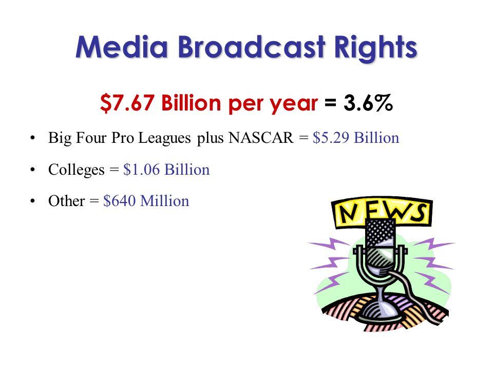 Media Broadcast Rights $7.67 Billion per year = 3.6% Big Four Pro Leagues plus NASCAR = $5.29 Billion Colleges = $1.06 Billion Other = $640 Million